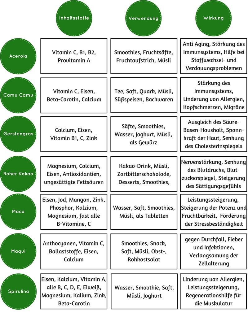 Allgemeine-Übersicht-Superfoods-Acerola-Camu-Camu-Gerstengras-Roher-Kakao-Maca-Maqui-Spirulina-Inhaltsstoffe-Verwendung-Wirkung