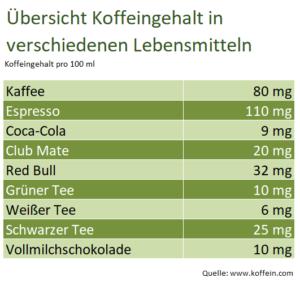 Übersicht_Koffeingehalt_in_verschiedenen_Lebensmitteln